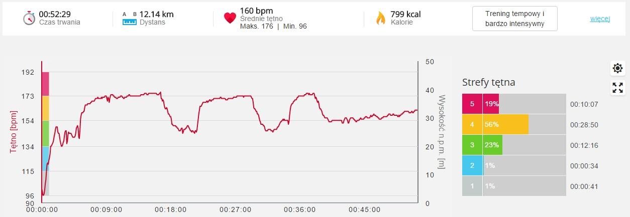 """3 km (3'45"""") & 2 km (3'40"""") & 1 km (3'30"""") & 6 km chill :- )"""