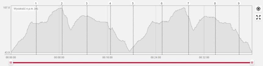 Profil trasy V Biegu Oliwskiego. Fot. Polar Flow.