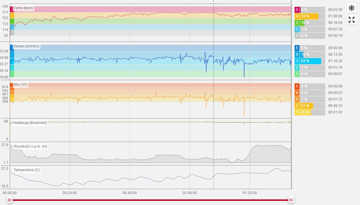 Wykres tętna, tempa, mocy, kadencji, wysokości i temperatury.